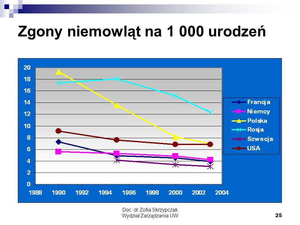 Zgony niemowląt na 1 000 urodzeń