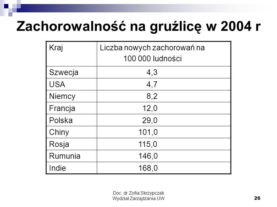 Zachorowalność na gruźlicę w 2004 r