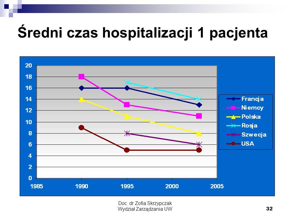 Średni czas hospitalizacji 1 pacjenta