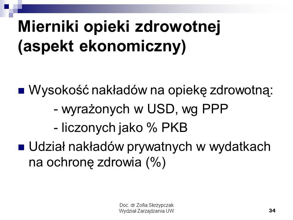 Mierniki opieki zdrowotnej (aspekt ekonomiczny)