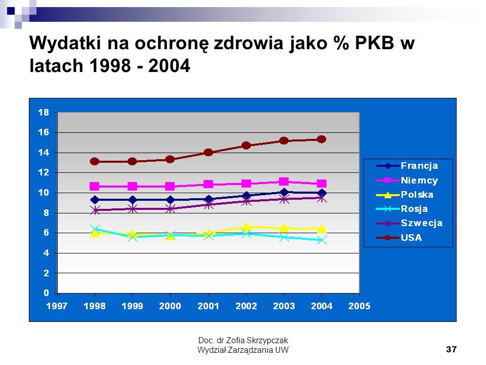Wydatki na ochronę zdrowia jako % PKB w latach 1998 - 2004