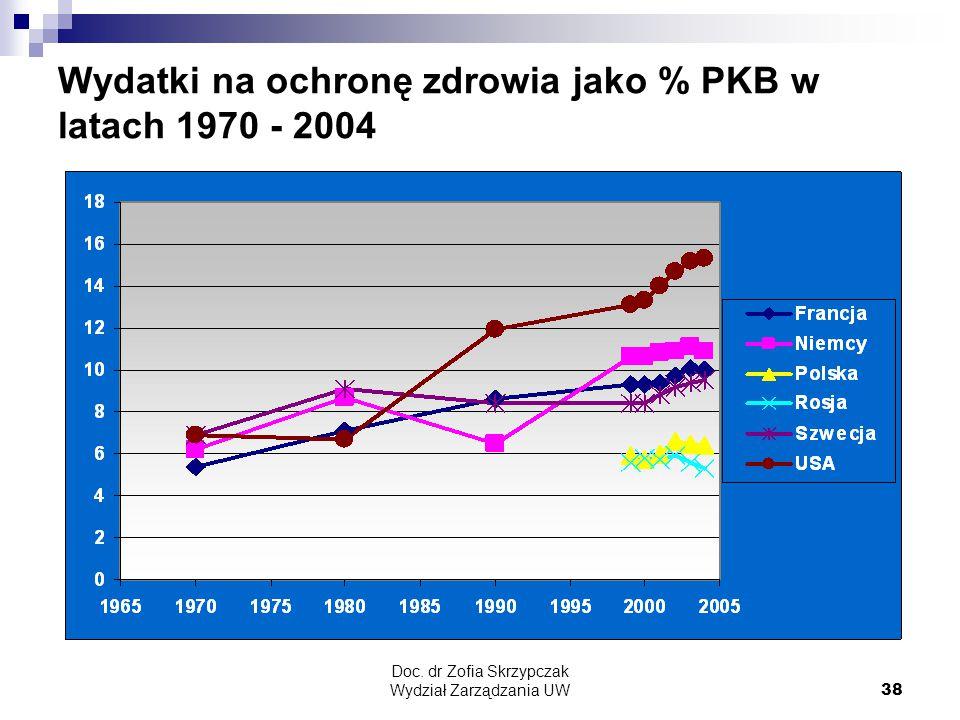 Wydatki na ochronę zdrowia jako % PKB w latach 1970 - 2004
