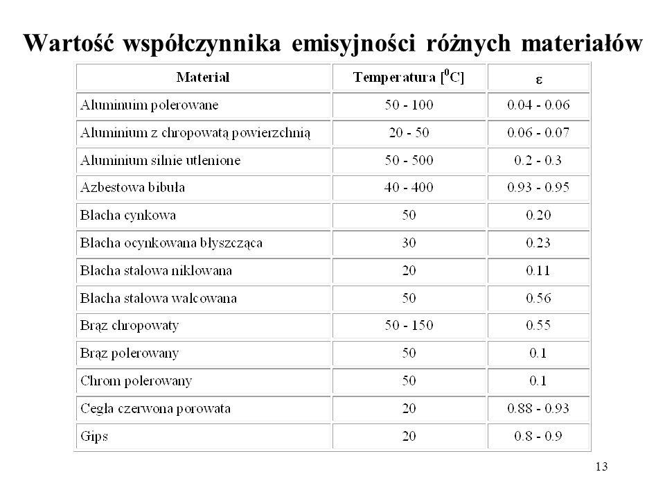 Wartość współczynnika emisyjności różnych materiałów
