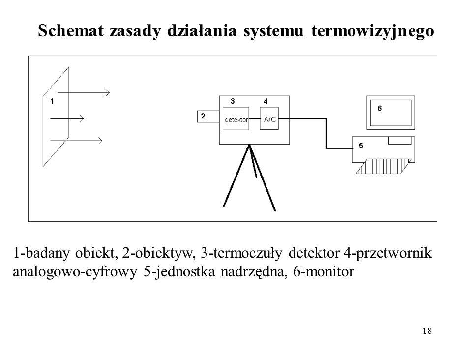 Schemat zasady działania systemu termowizyjnego