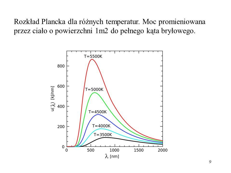 Rozkład Plancka dla różnych temperatur