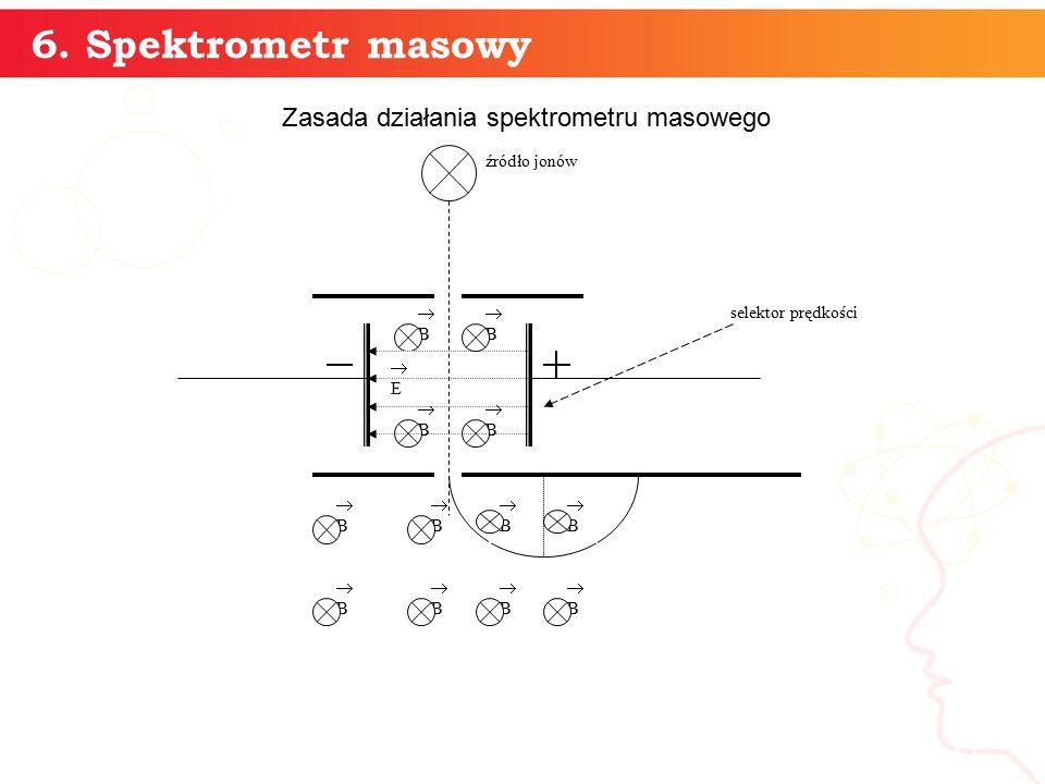 Zasada działania spektrometru masowego