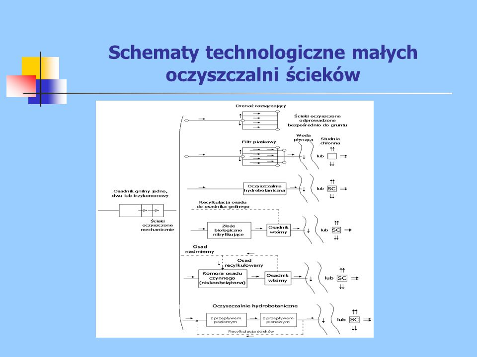 Schematy technologiczne małych oczyszczalni ścieków