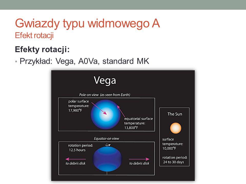 Gwiazdy typu widmowego A Efekt rotacji