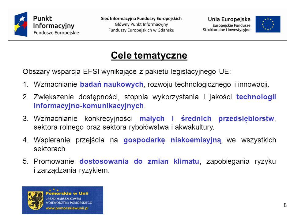 Cele tematyczne Obszary wsparcia EFSI wynikające z pakietu legislacyjnego UE: Wzmacnianie badań naukowych, rozwoju technologicznego i innowacji.
