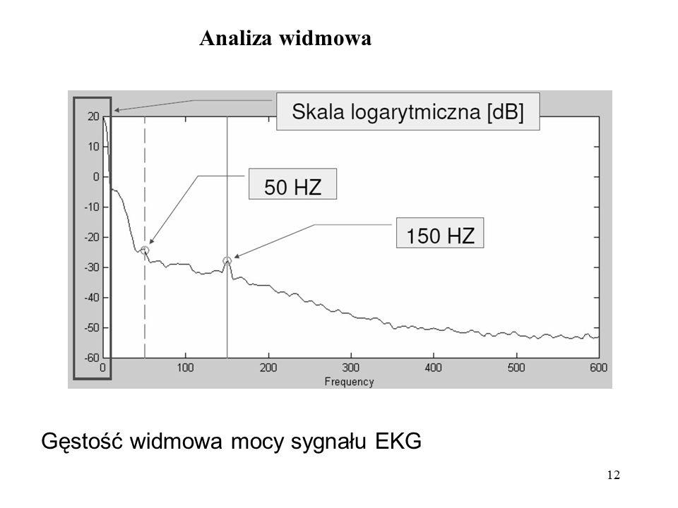Analiza widmowa Gęstość widmowa mocy sygnału EKG