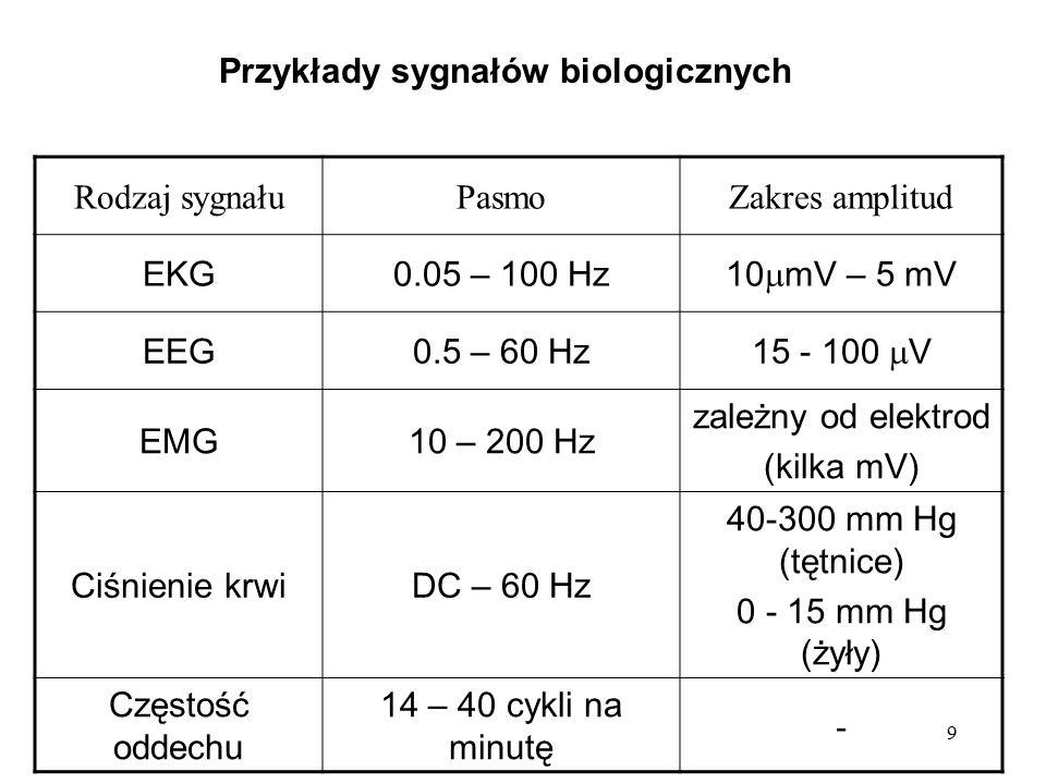 Przykłady sygnałów biologicznych