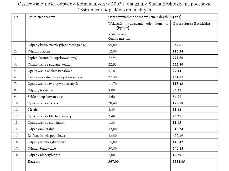 Oszacowane ilości odpadów komunalnych w 2003 r
