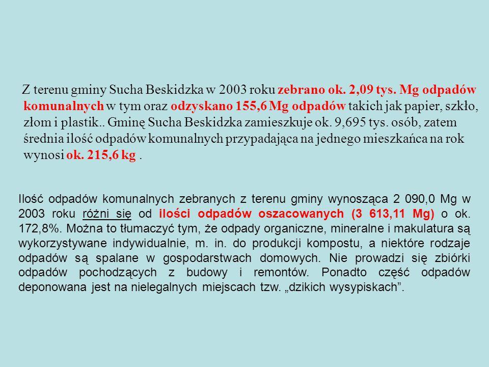 Z terenu gminy Sucha Beskidzka w 2003 roku zebrano ok. 2,09 tys