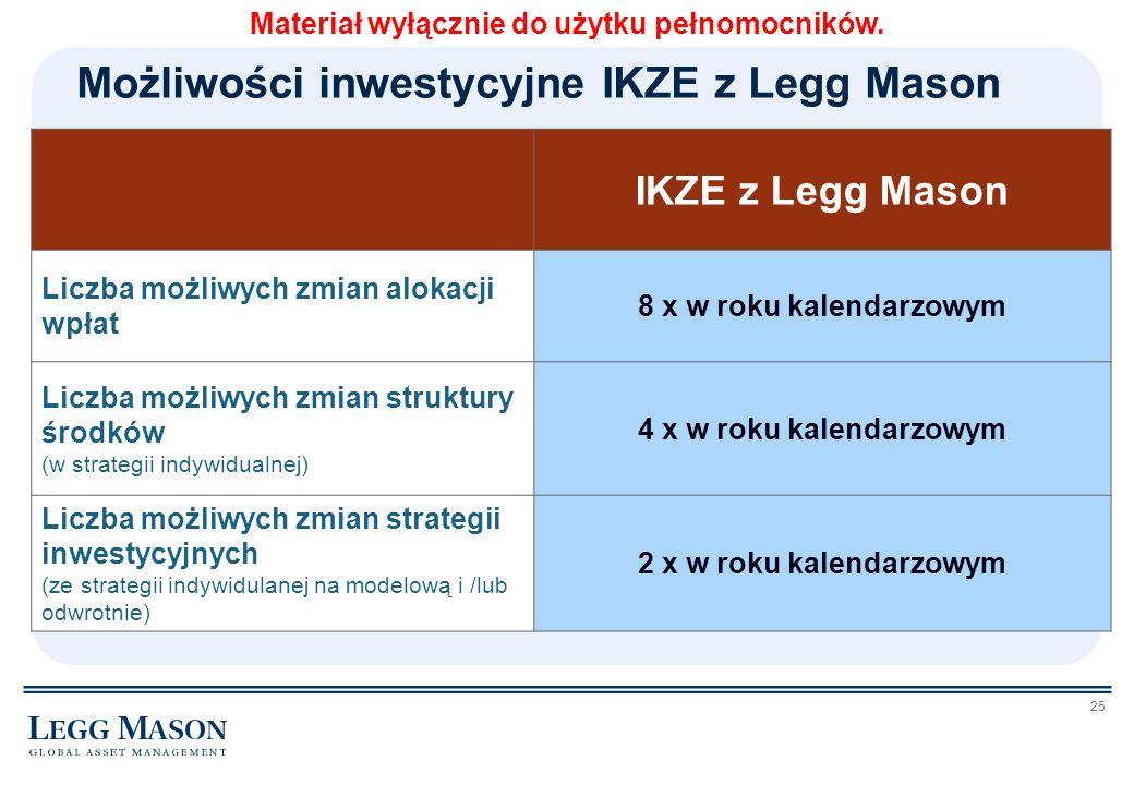 Możliwości inwestycyjne IKZE z Legg Mason