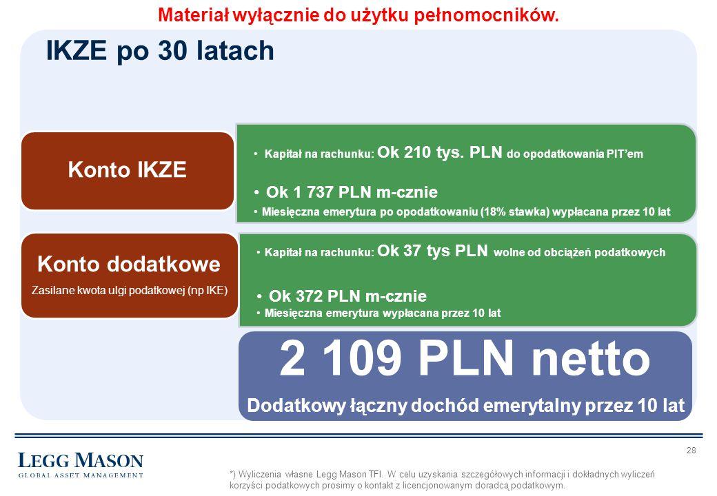 2 109 PLN netto IKZE po 30 latach Konto IKZE Konto dodatkowe