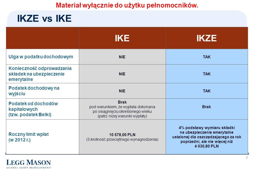 IKZE vs IKE IKE IKZE Materiał wyłącznie do użytku pełnomocników.