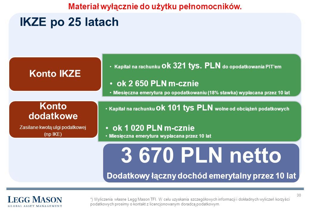 3 670 PLN netto IKZE po 25 latach Konto IKZE Konto dodatkowe