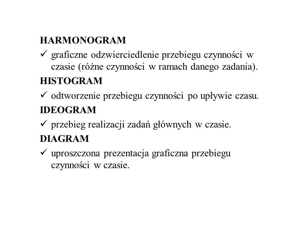 HARMONOGRAM graficzne odzwierciedlenie przebiegu czynności w czasie (różne czynności w ramach danego zadania).