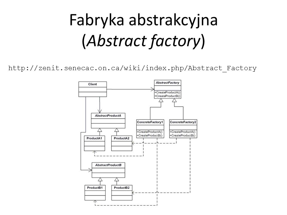 Fabryka abstrakcyjna (Abstract factory)
