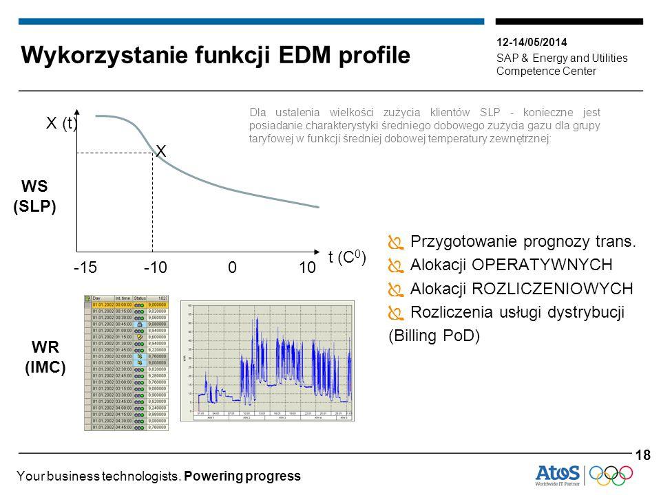 Wykorzystanie funkcji EDM profile