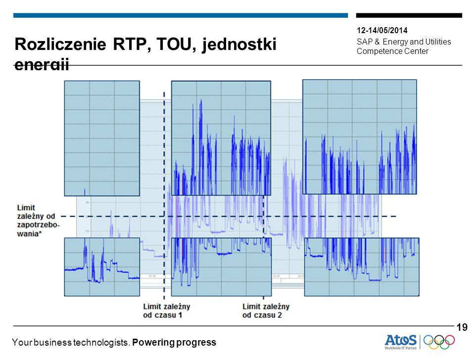 Rozliczenie RTP, TOU, jednostki energii