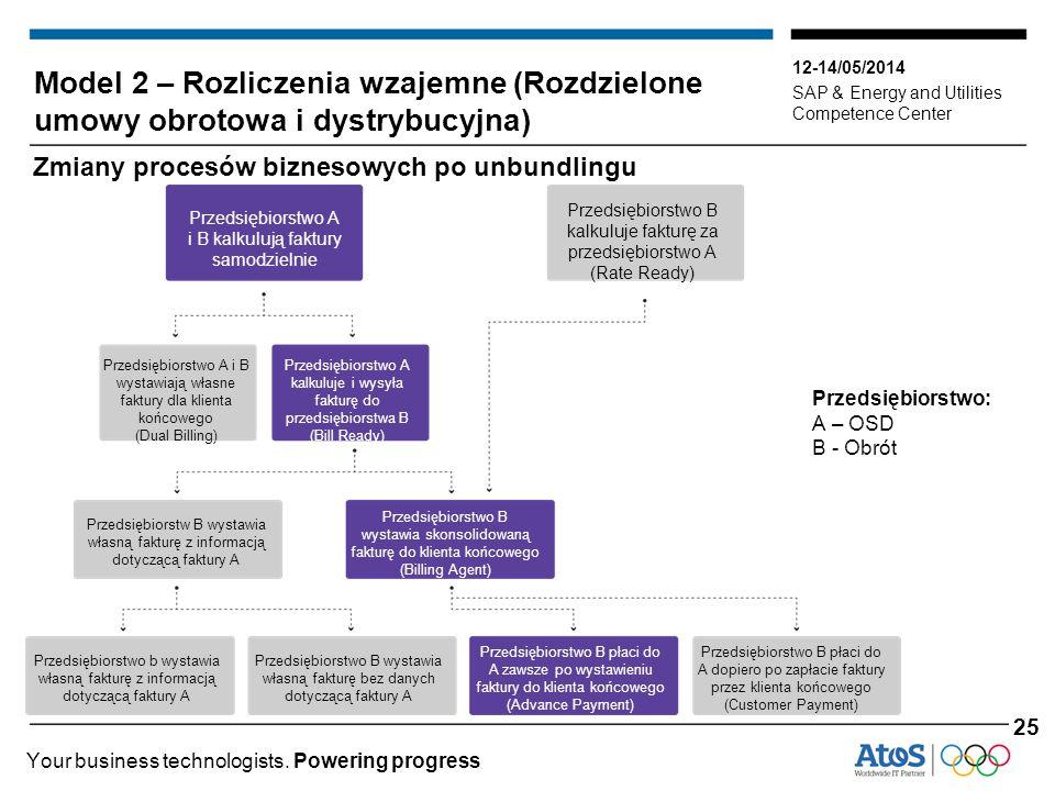 Model 2 – Rozliczenia wzajemne (Rozdzielone umowy obrotowa i dystrybucyjna)