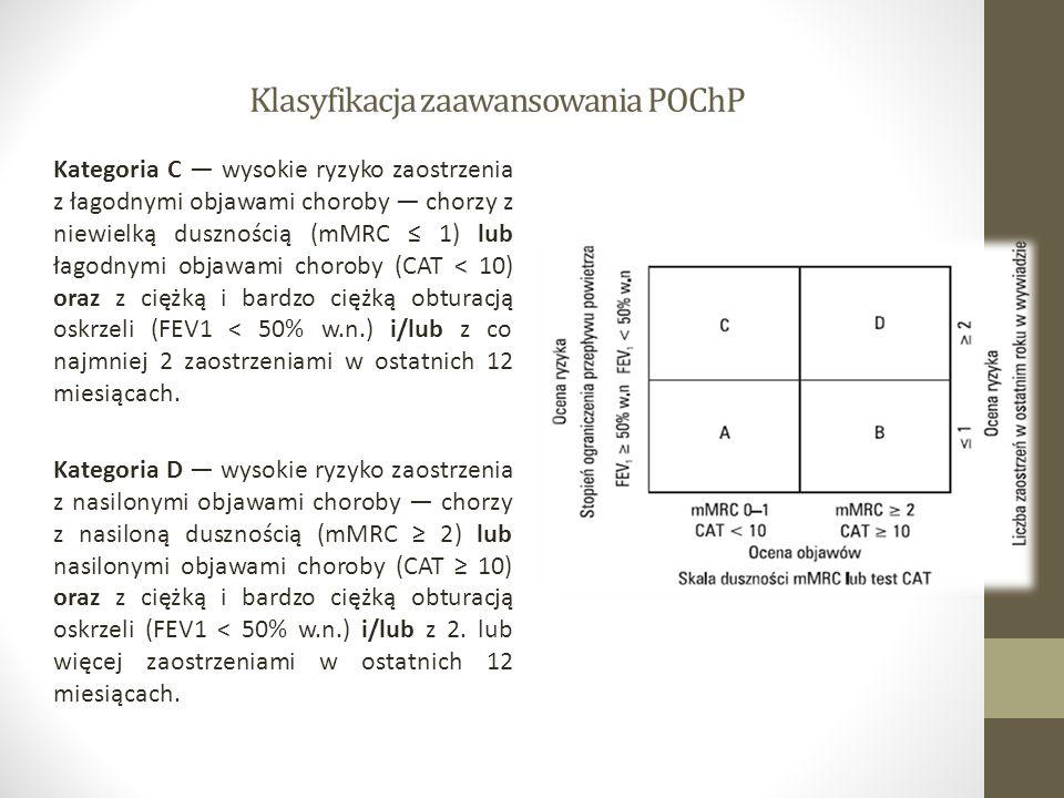 Klasyfikacja zaawansowania POChP