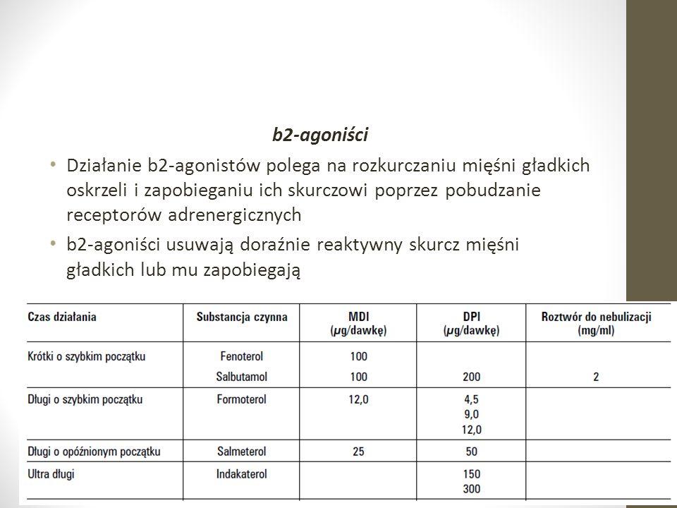 b2-agoniści