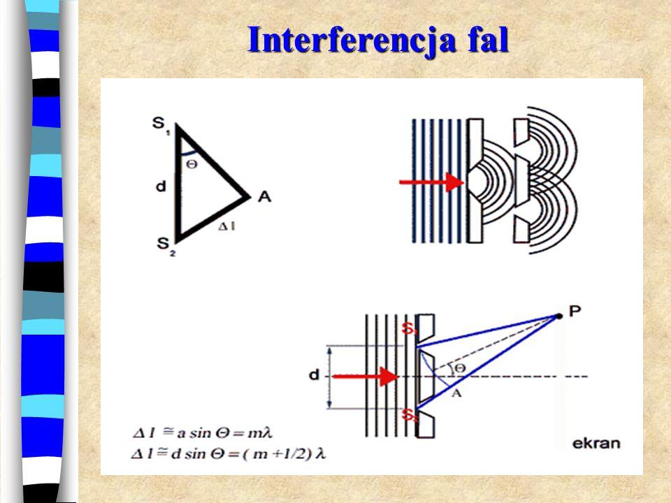 Interferencja fal