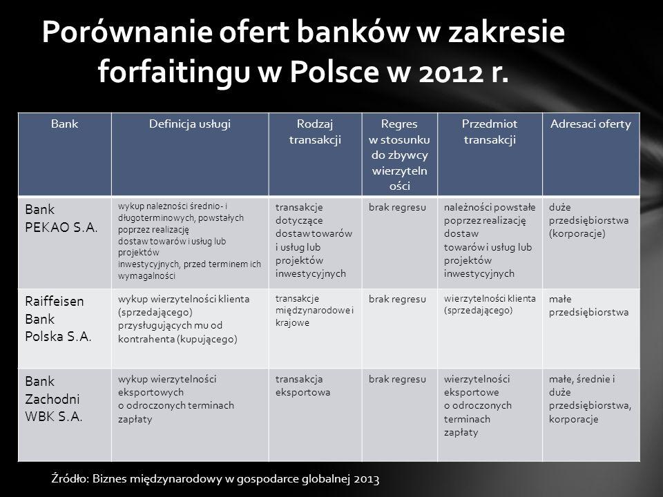Porównanie ofert banków w zakresie forfaitingu w Polsce w 2012 r.