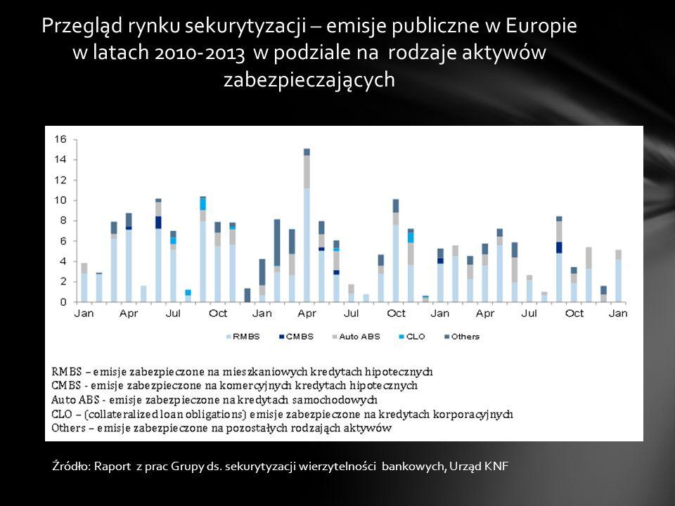 Przegląd rynku sekurytyzacji – emisje publiczne w Europie w latach 2010-2013 w podziale na rodzaje aktywów zabezpieczających