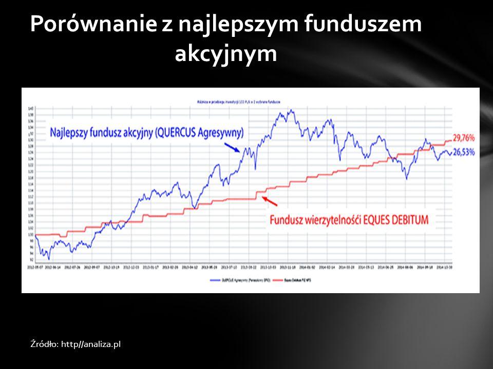 Porównanie z najlepszym funduszem akcyjnym