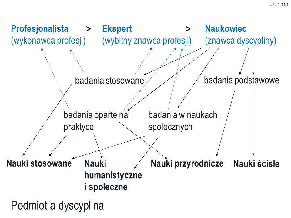 > > Podmiot a dyscyplina Profesjonalista Ekspert Naukowiec