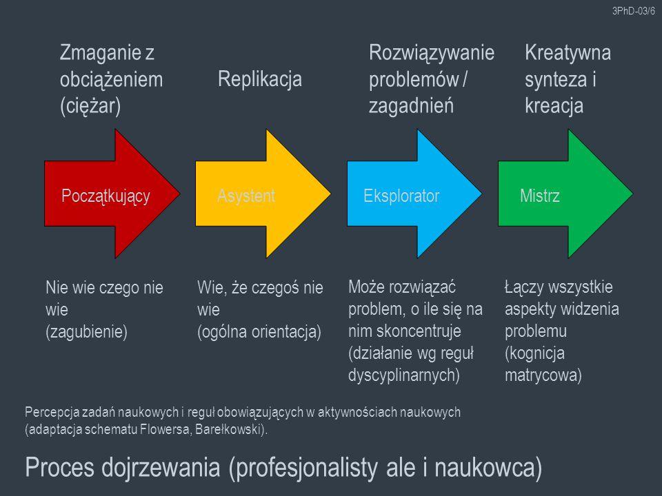 Proces dojrzewania (profesjonalisty ale i naukowca)