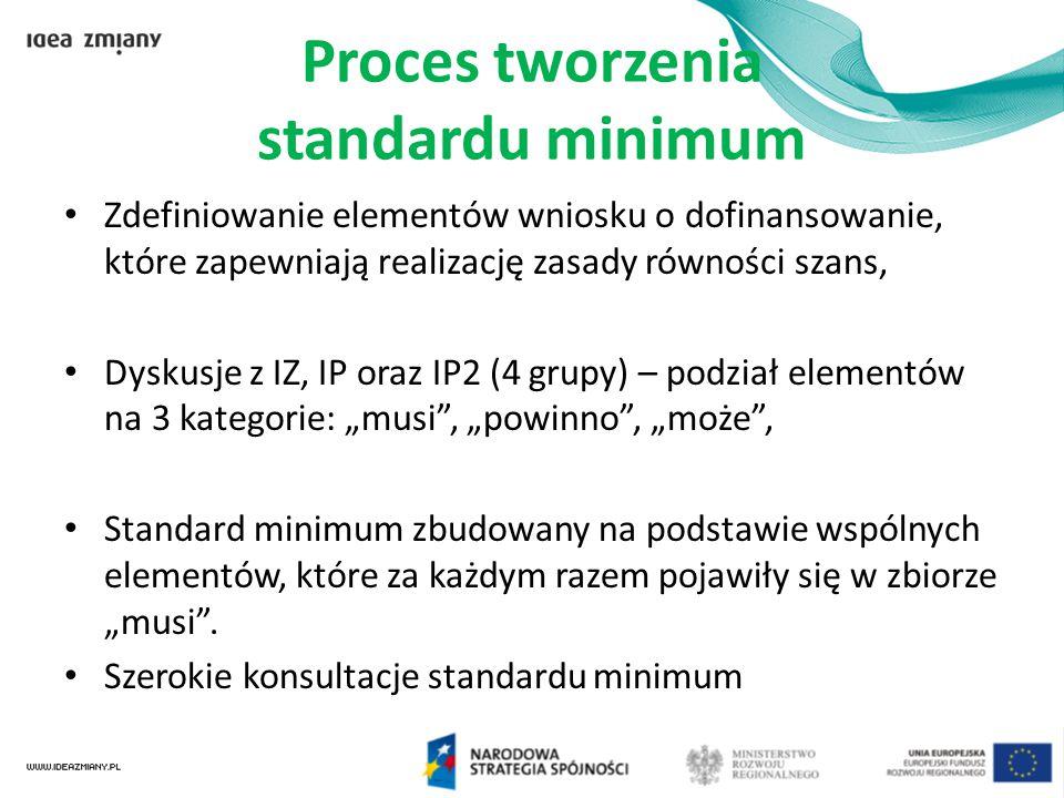 Proces tworzenia standardu minimum