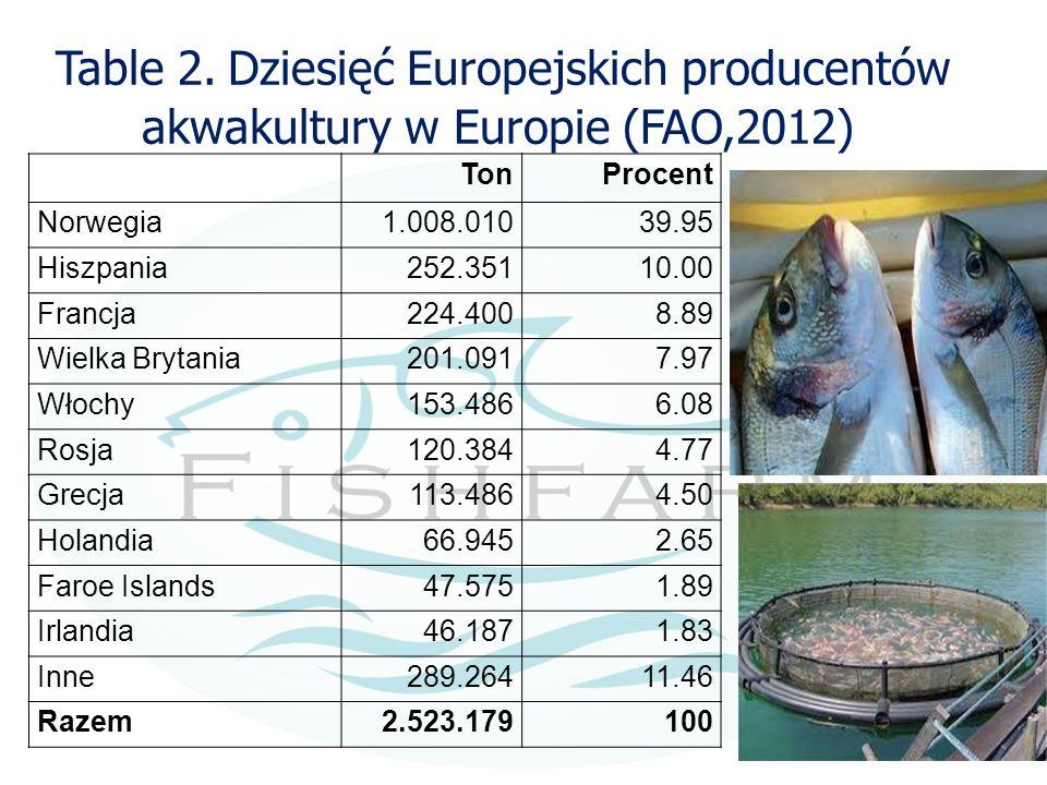Table 2. Dziesięć Europejskich producentów akwakultury w Europie (FAO,2012)