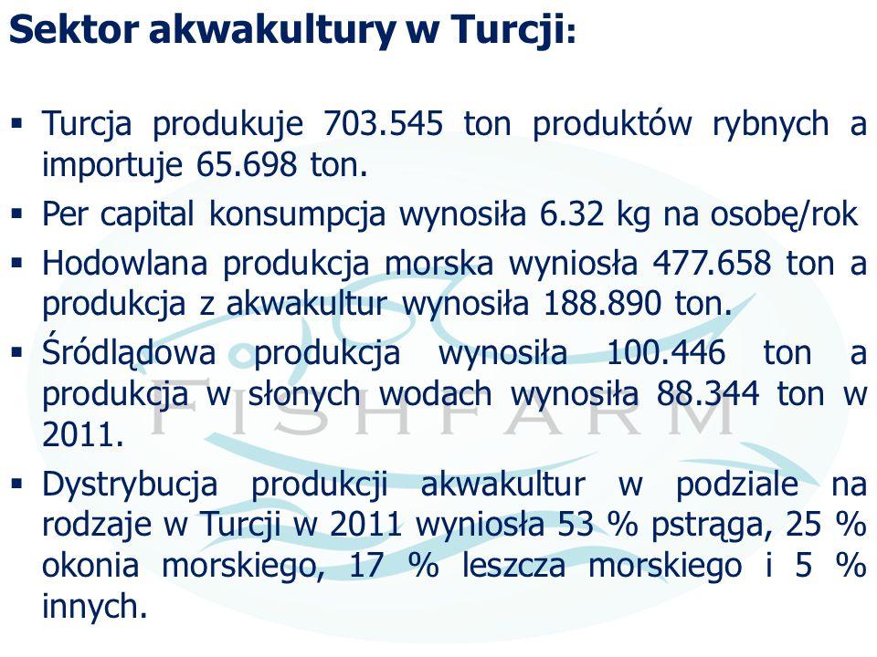 Sektor akwakultury w Turcji: