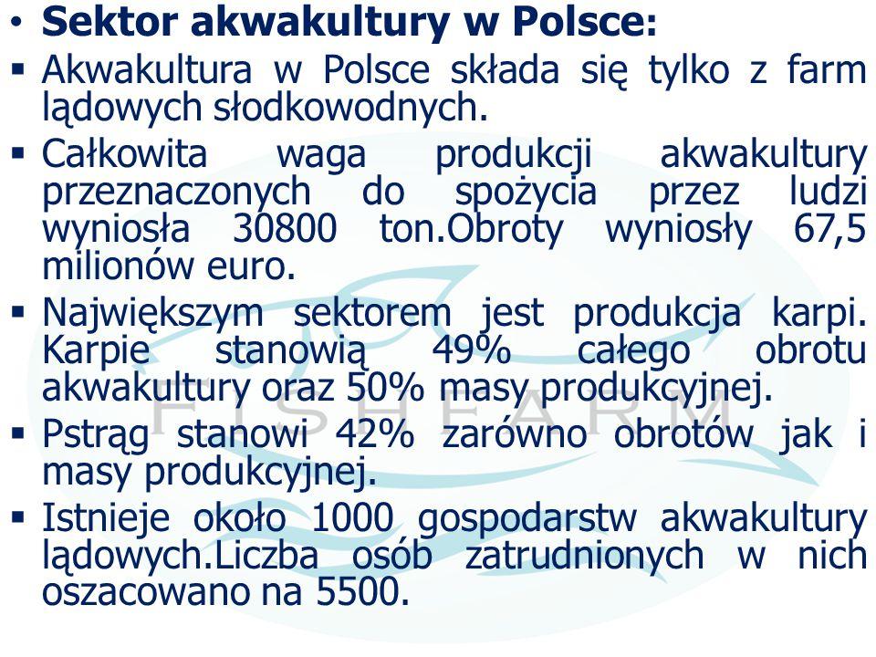 Sektor akwakultury w Polsce: