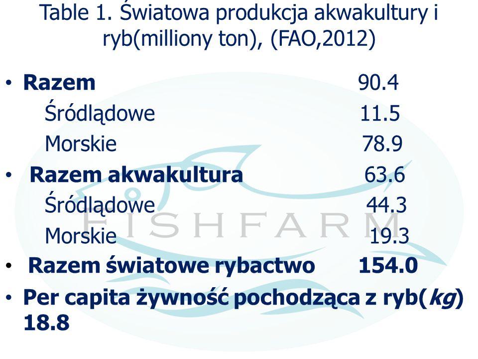 Table 1. Światowa produkcja akwakultury i ryb(milliony ton), (FAO,2012)