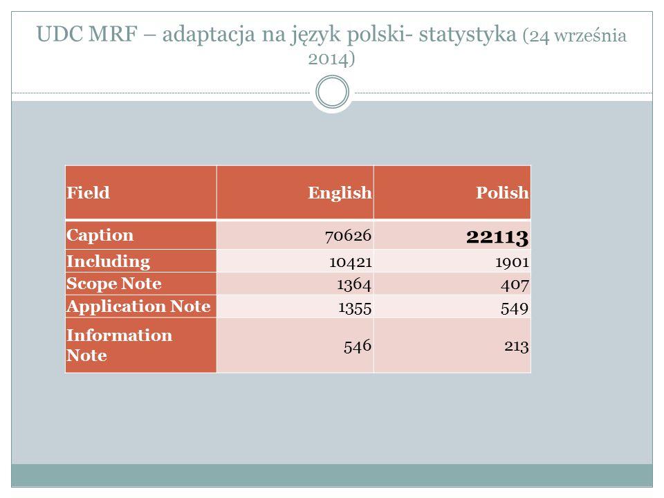 UDC MRF – adaptacja na język polski- statystyka (24 września 2014)