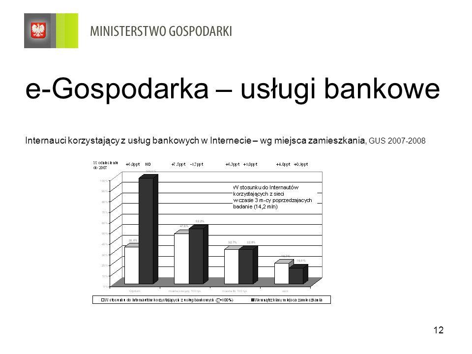 e-Gospodarka – usługi bankowe