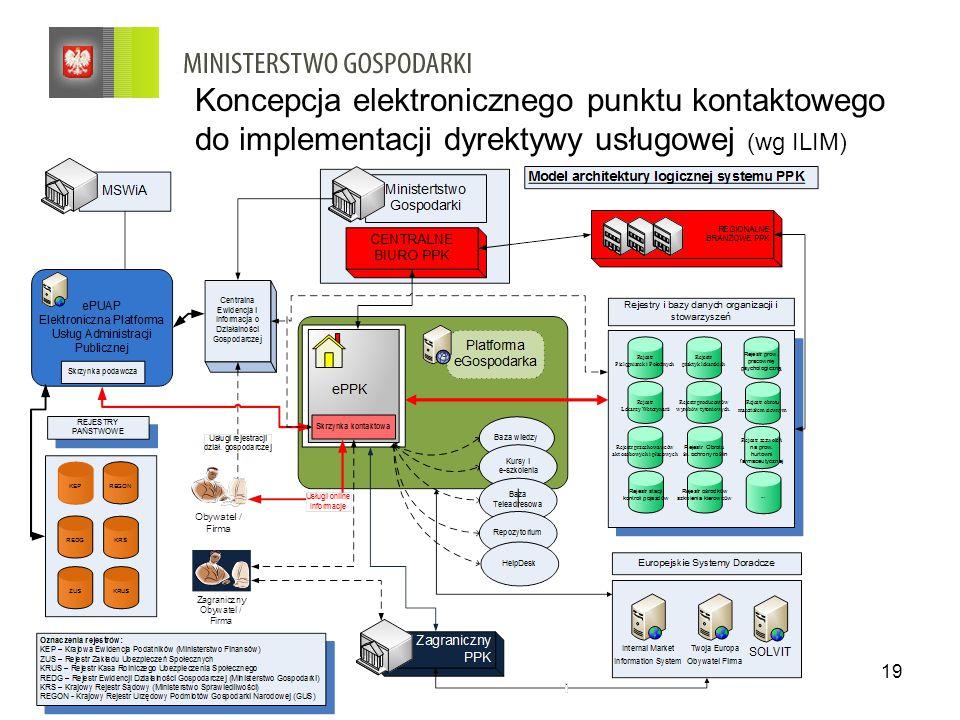 Koncepcja elektronicznego punktu kontaktowego do implementacji dyrektywy usługowej (wg ILIM)