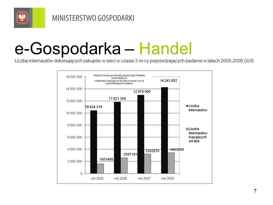 e-Gospodarka – Handel Liczba internautów dokonujących zakupów w sieci w czasie 3 m-cy poprzedzających badanie w latach 2005-2008,GUS