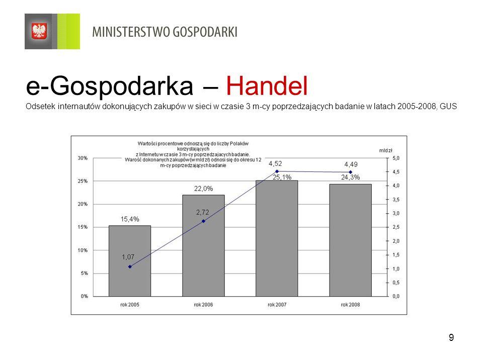 e-Gospodarka – Handel Odsetek internautów dokonujących zakupów w sieci w czasie 3 m-cy poprzedzających badanie w latach 2005-2008, GUS