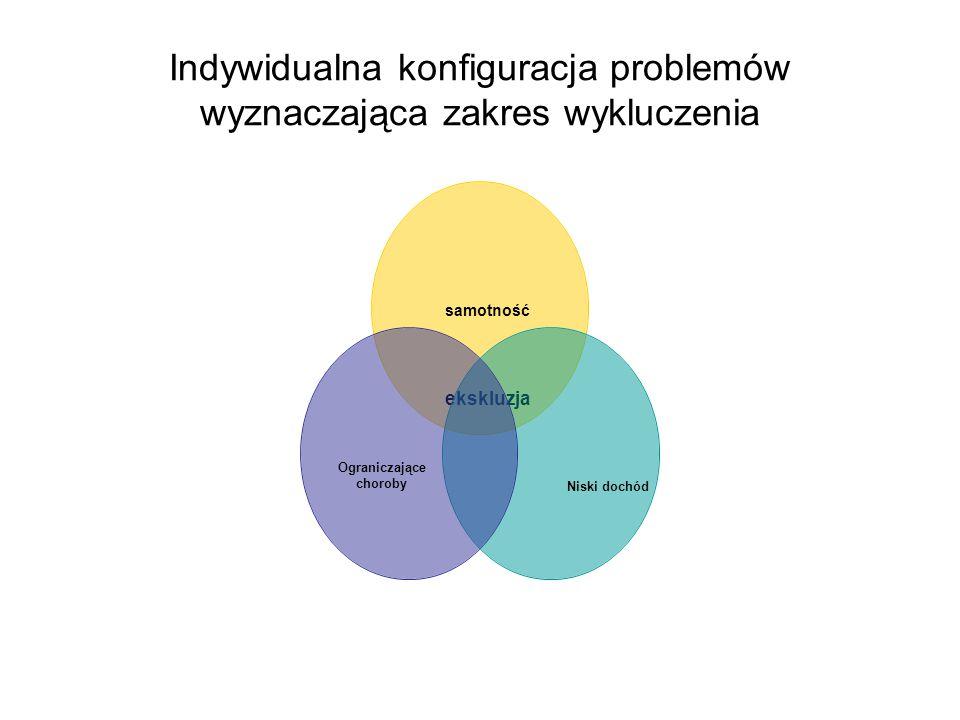 Indywidualna konfiguracja problemów wyznaczająca zakres wykluczenia
