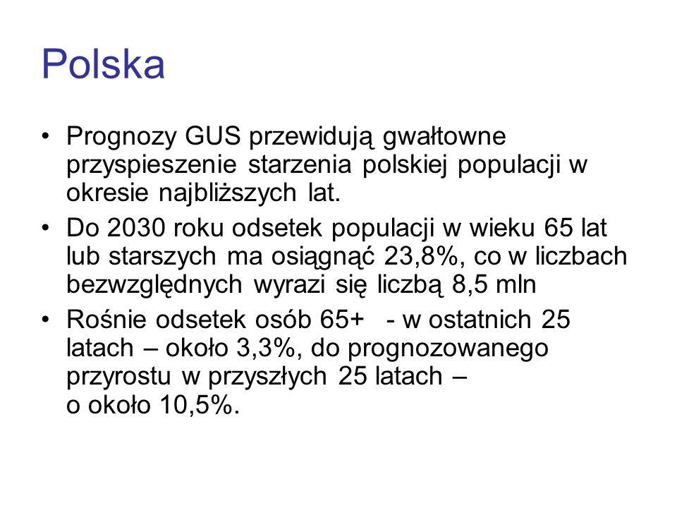 Polska Prognozy GUS przewidują gwałtowne przyspieszenie starzenia polskiej populacji w okresie najbliższych lat.