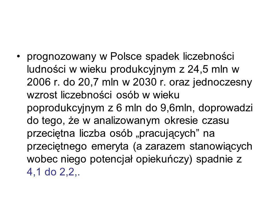 prognozowany w Polsce spadek liczebności ludności w wieku produkcyjnym z 24,5 mln w 2006 r.