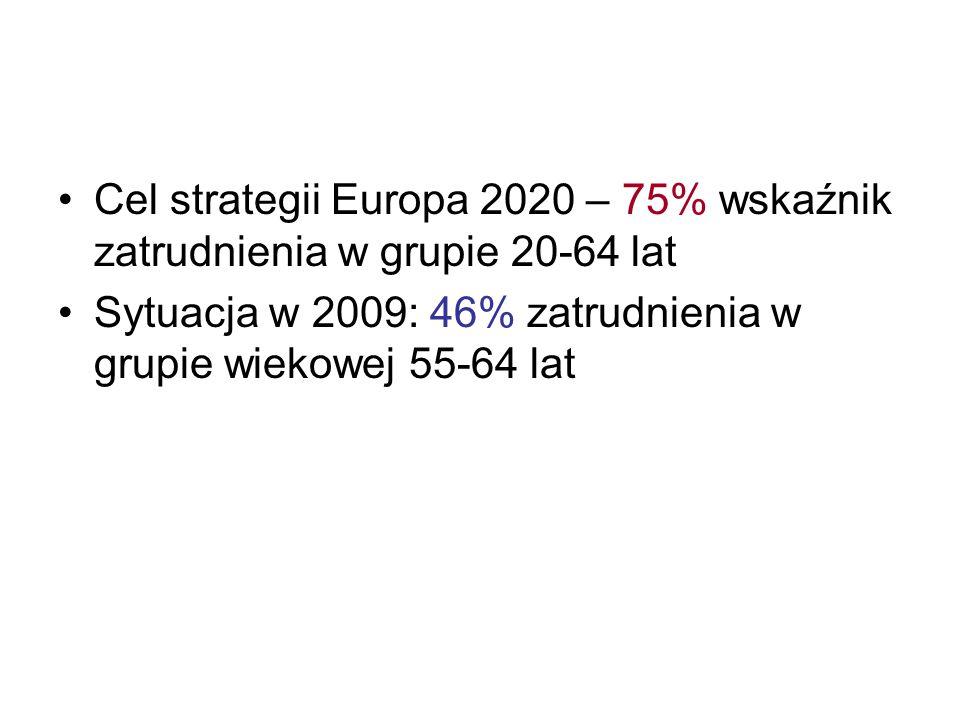 Cel strategii Europa 2020 – 75% wskaźnik zatrudnienia w grupie 20-64 lat
