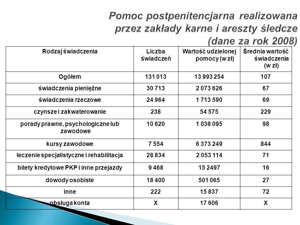 Pomoc postpenitencjarna realizowana przez zakłady karne i areszty śledcze (dane za rok 2008)