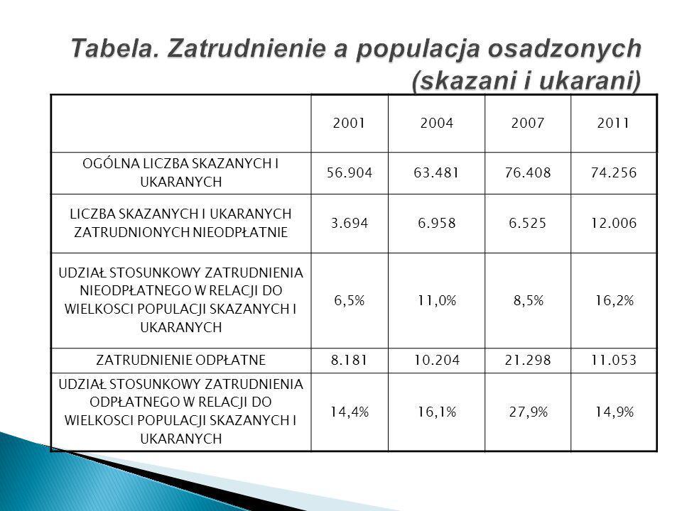 Tabela. Zatrudnienie a populacja osadzonych (skazani i ukarani)